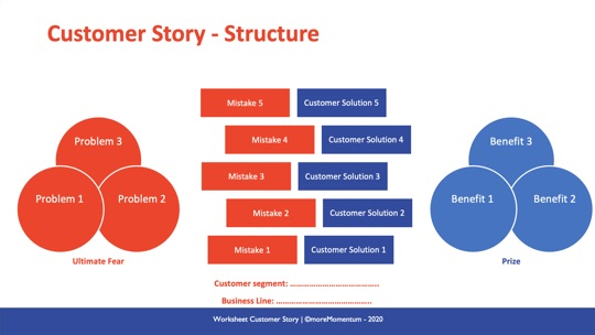 Customer Story Structure 540x304