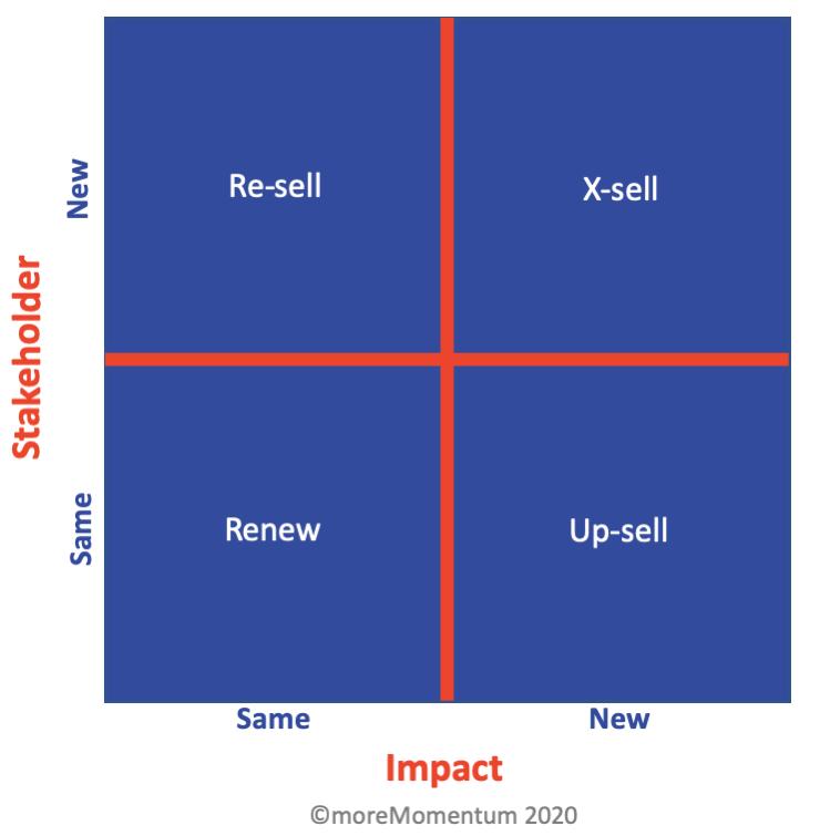Advanced Service Sales: Growth Strategies