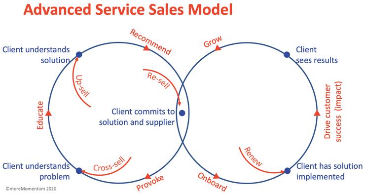 Advanced Service Sales Model