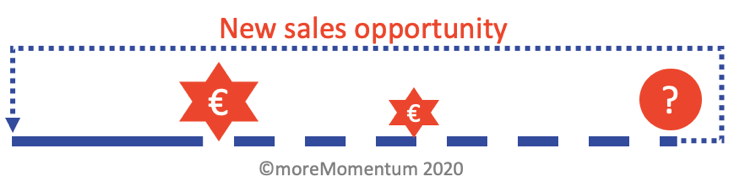 Advanced service Sales: Transactional product sales