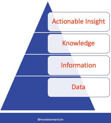 data-insights