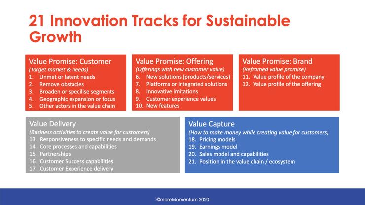 Diversify Service Innovation: 21 Innovation Tracks