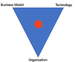 How to organise for servitization: 3 aspects