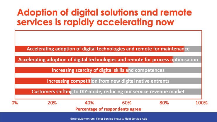 innovate-your-way-out-covid-crisis-acceleration-adoption-digital-technologies-remote-services-