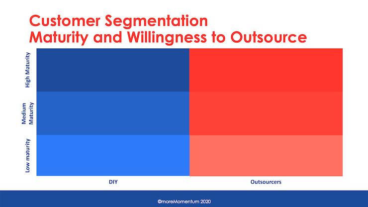 Segmentation for Servitization: Maturity vs Outsourcing