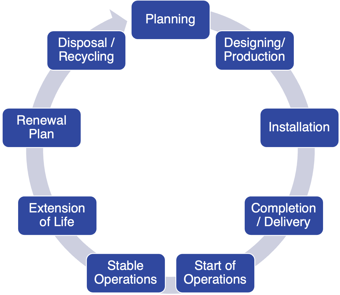 Cycle of Asset Lifecycle Management