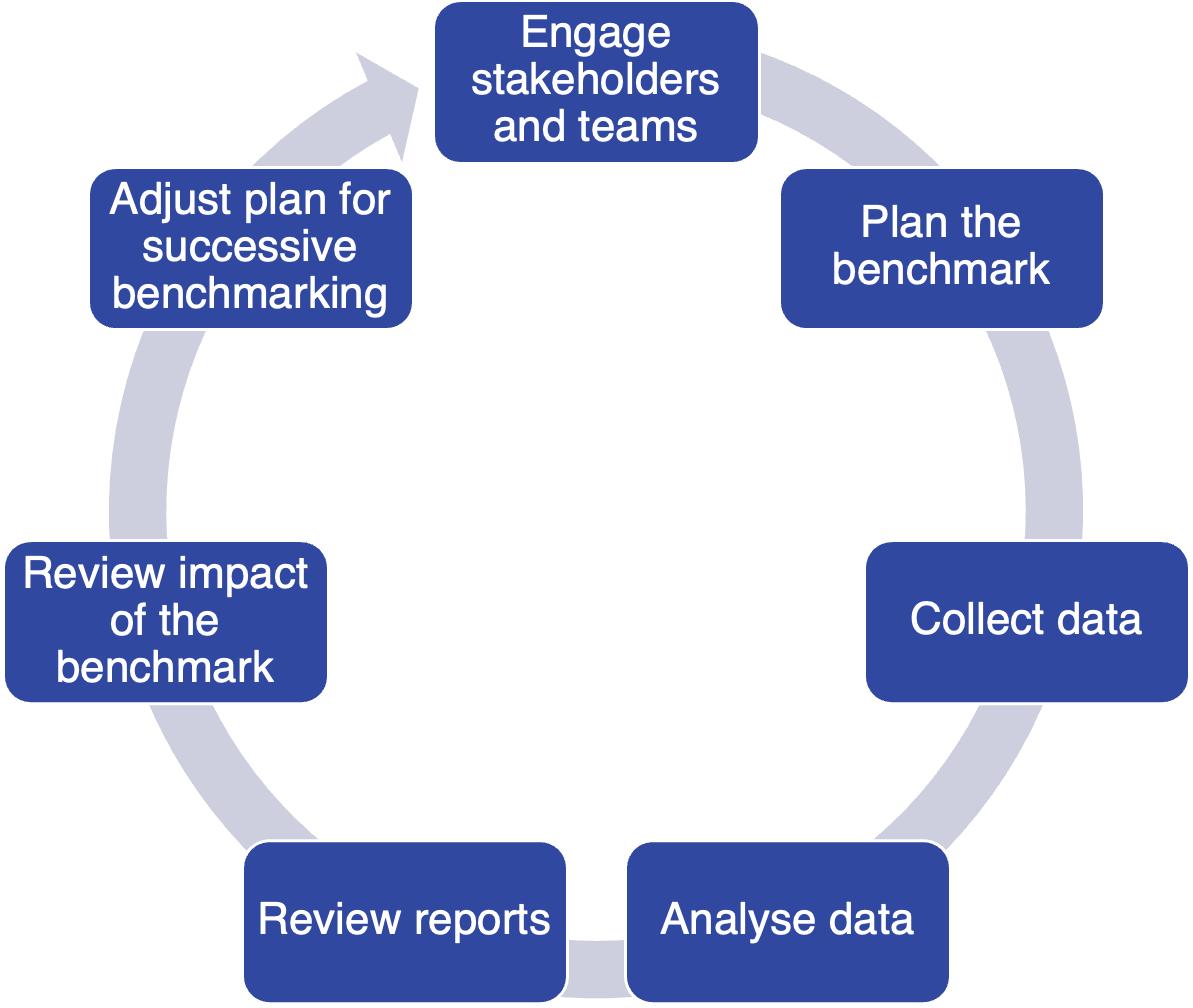 Service Benchmarking Process