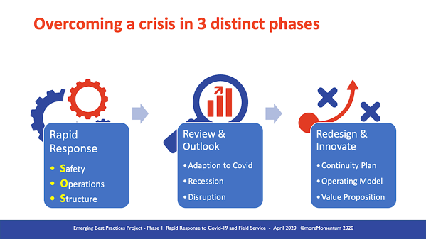 mitigate the impact of covid-19 in 3 phases