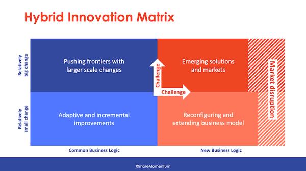 hybrid innovation matrix