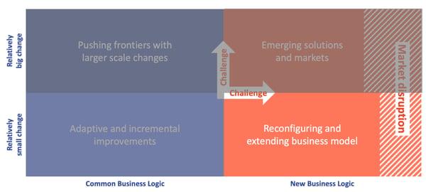 hybrid innovation matrix: reconfigure business model
