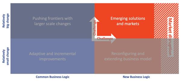 hybrid innovation matrix: emerging solutions and markets