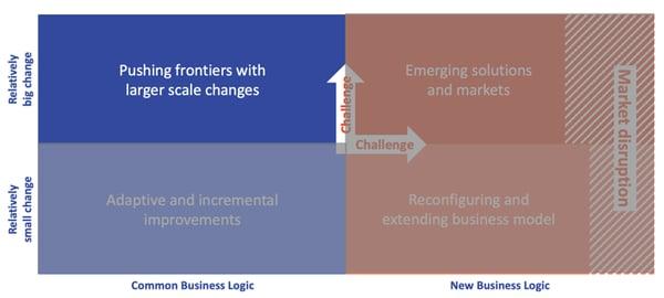 hybrid innovation matrix: pushing frontiers