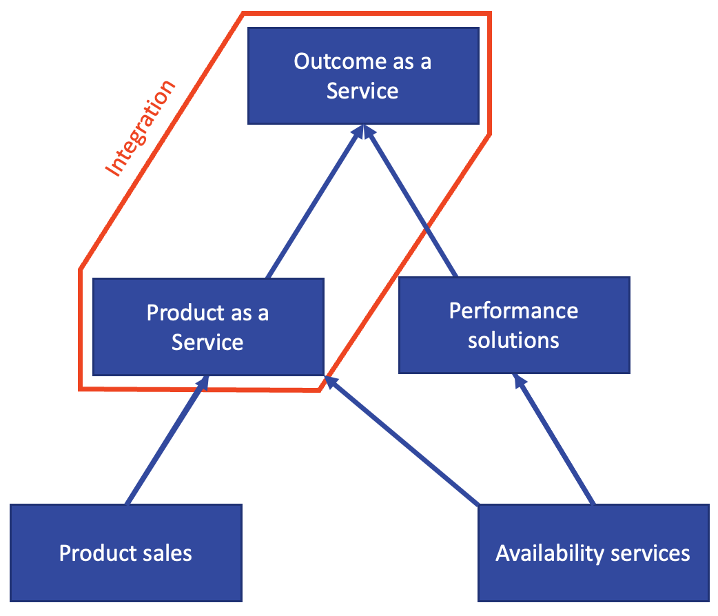 The journey from product provider to an integrated provider of outcome-based services