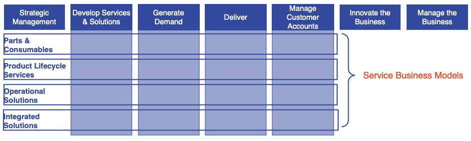 moremomentum-service-business-capability-model