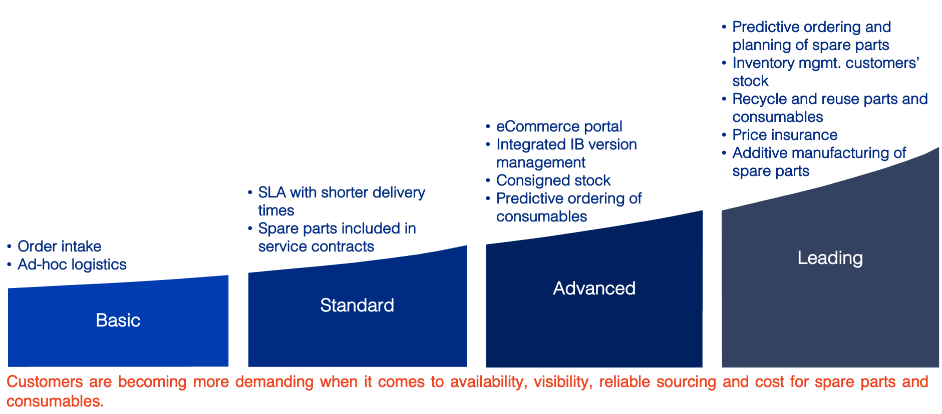Continuum of advanced business models for spare parts and consumables